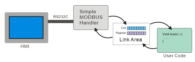 Simple MODBUS MCU Source Code and Explanation